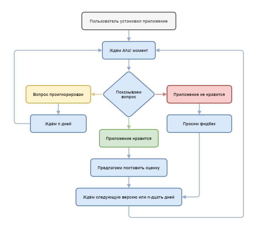 Процесс запроса оценки от пользователя